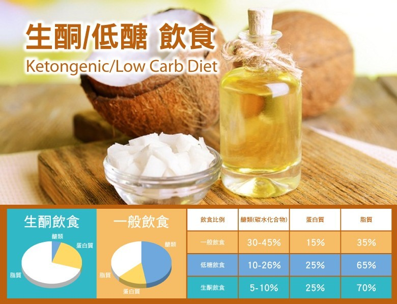 生酮飲食/低醣飲食
