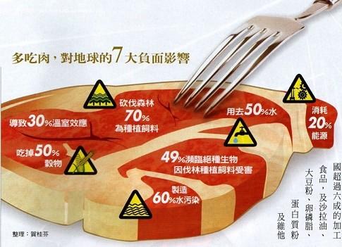 多吃肉對地球的七大負面影響