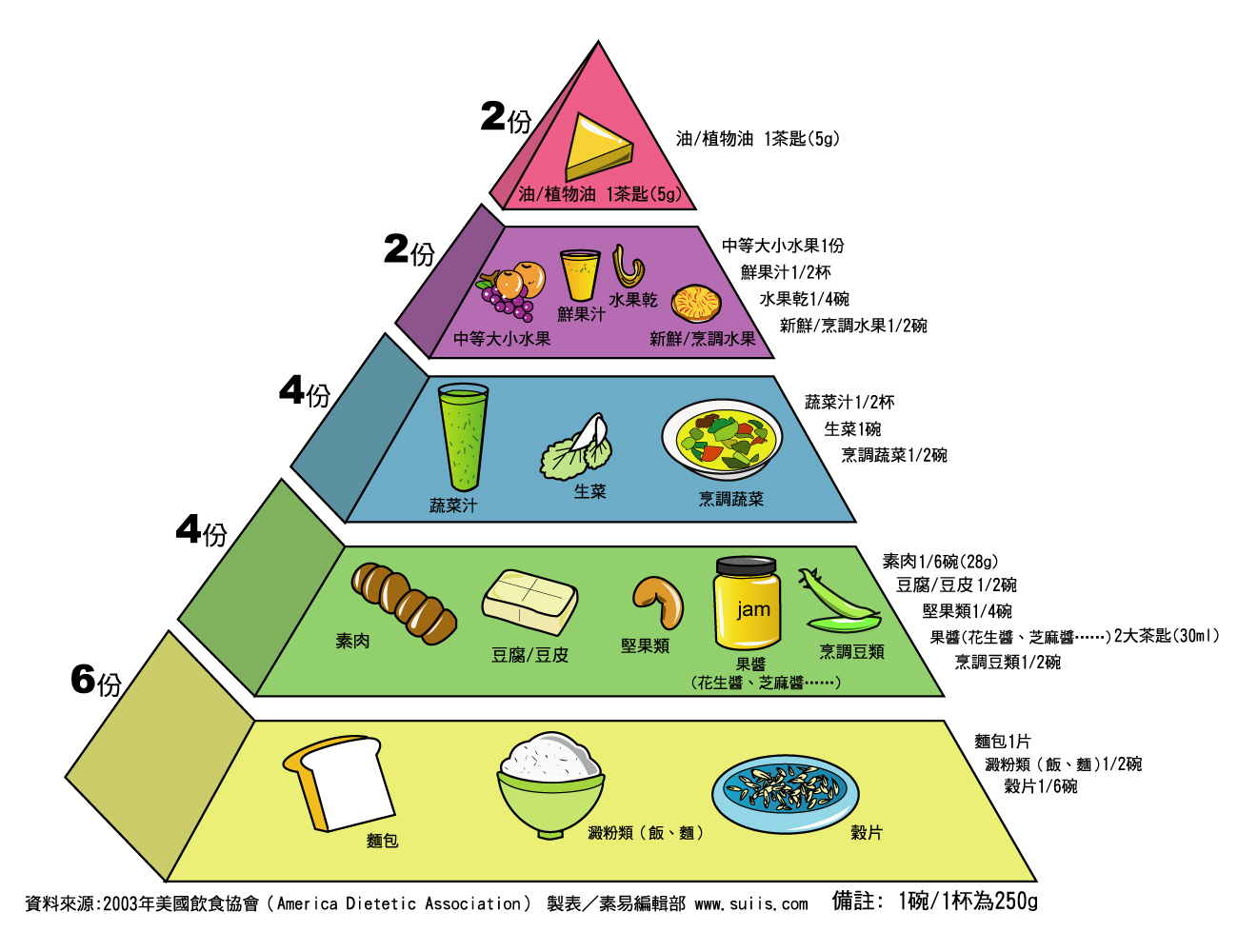 素食飲食金字塔:suiis素易