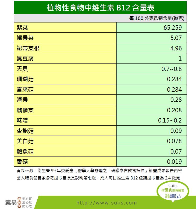 植物性食物中維生素B12含量表:suiis素易