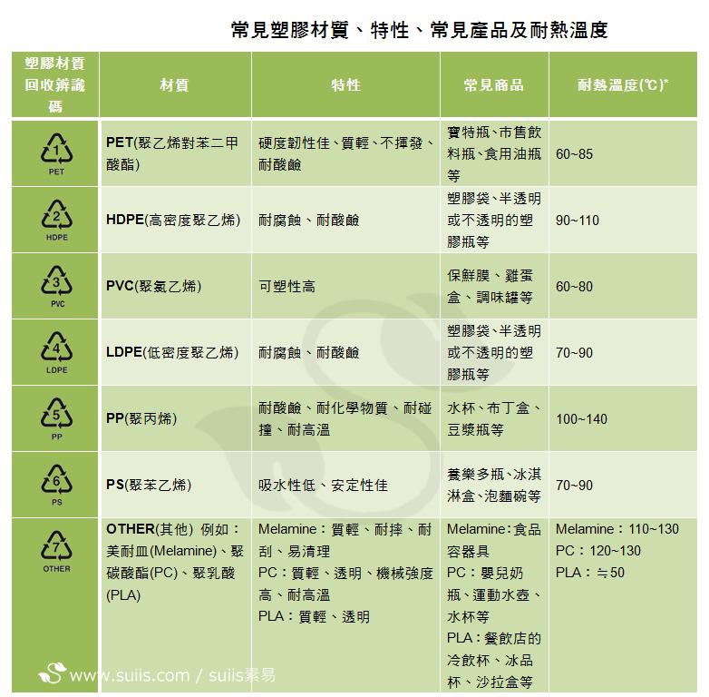 常見塑膠材質、特性、常見產品及耐熱溫度:suiis素易