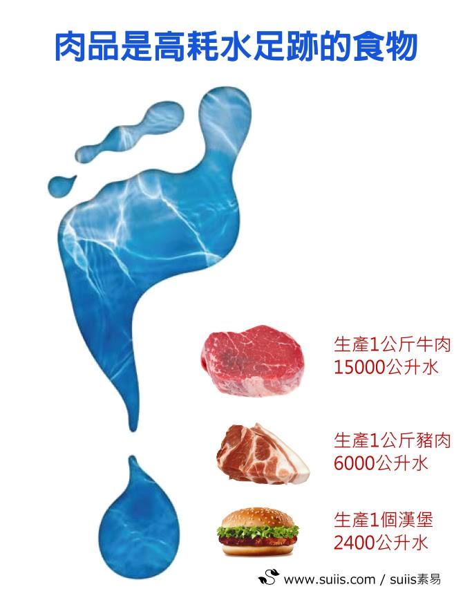 出乎你的想像一公斤牛肉要耗掉15000公升水足跡:suiis素易